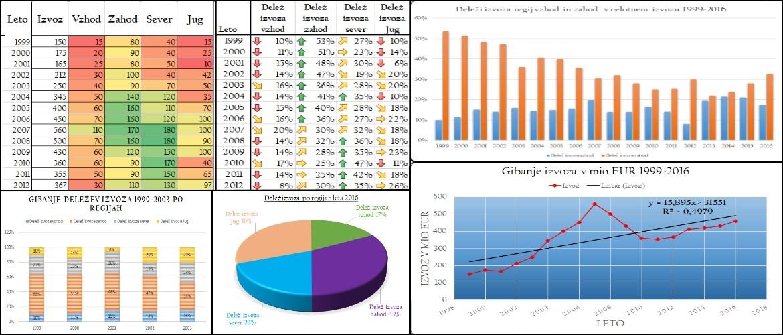 Prikaz tabel in grafov Excel